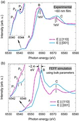 (a) Mn K-edge XANES spectra of the ∼60 nm o-LMO epitaxial film were measured at room temperature for polarizations E || [110] and E || [001]. The inset shows the magnified pre-edge features. (b) FEFF simulations using the crystallographic data of the bulk o-LMO sample for E || [110] and E || [001]. The simulated pre-edges are shown on a larger scale in the inset.