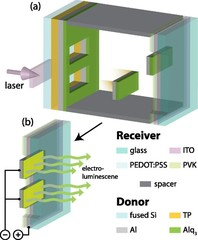 A scheme showing the LIFT process. The laser beam punching out an Alq3 pixel for transfer from the donor to the receiver substrate is shown in (a), and pair of electroluminescent pixels are shown with a bias applied in(b).