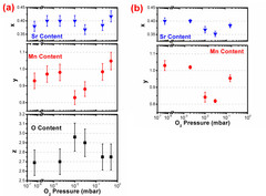 Sr, Mn, and O content in La0.6SrxMnyO3-Δ thin films: (a) deposited on (001) SrTiO3 substrate at 650 °C as a function of the O2 background pressure using an ablation fluence of 1.8 J/cm2; (b) deposited on (001) Si substrate at room temperature as a function of the O2 background pressure using an ablation fluence of 1.8 J/cm2.
