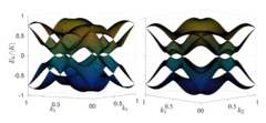 Spinon dispersion without applied magnetic field (left), showing eight Dirac cones, and with an in-plane field (right). In the latter case, two pairs of Dirac cones remain (taken from Ref. 1).