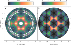 Neutron scattering pattern of the material CsNiCrF6 showing magnetic correlations. Left: experiment; right: theory.(Image reproduced from [1].)