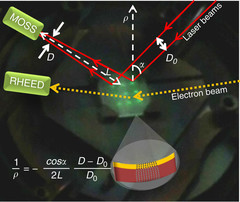 Working principle of the multi-beam optical stress sensor (MOSS): 10 × 10 mm2 MgO substrate on the sample holder of the PLD system equipped with MOSS and RHEED. A 3 × 3 array of parallel laser beams (visible as bright spots on the substrate surface) is reflected by the substrate towards a CCD camera that records the relative distance between the laser spots. The paths of two laser beams of the MOSS and of the electron beam of the RHEED are sketched. The growth of a strained layer induces a change of curvat…