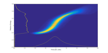 Measured longitudinal phase space of the injected electron beam
