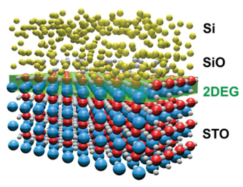 Formation of the 2DEG at the Si/SrTiO3 interface