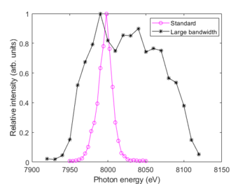 Measured spectrum for standard and large bandwidth operation