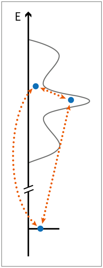 The graphic shows how an electron (blue dot) can be elevated to different energy levels (dotted arrows) or falls back to lower energy levels.