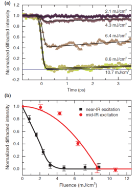 Dynamic of charge-order melting. (a) Transient response of a charge-order reflection for different fluences for pumping at λ=17  μm. b) Whereas excitation with near-IR pulses leads to a linear drop in diffraction intensity versus pump fluence the drop following mid-IR excitation is highly nonlinear.