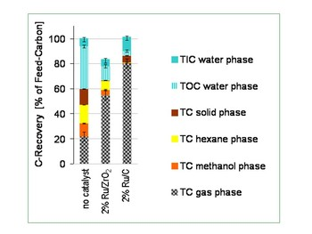 C in extract phases after hydrothermal treatment; TC = total carbon; TIC = inorganic carbon, TC = organic carbon