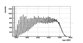 Pulse Height distribution of a single channel with a high photon flux inpinging in the center of it (to avoid charge sharing effect), showing the photon counting capabilities of Gotthard.