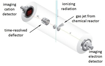 Combustion reactions followed by PEPICO (CRF-PEPICO) ion rastering setup. The suppression of false coincidences opens up new analytical applications.