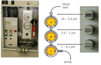 Empa-built Rotating Drum Impactor (left) with operation scheme (right). (Richard 2011).