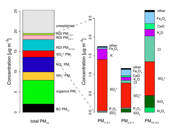 Bar charts showing the average composition of total measured PM10 in the period of simultaneous RDI, AMS and BC ( PM1 ) measurements. Left: all identifed components of the total PM10 mass concentration, leaving an unexplained fraction of about 25%. Right: elemental composition, extrapolated to the oxides, for RDI and AMS measurements.