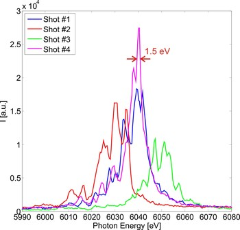Figure 2: Single shot spectra recorded at the LCLS XFEL at 6 keV photon energy. A spectral resolution of 1.5 eV was obtained.