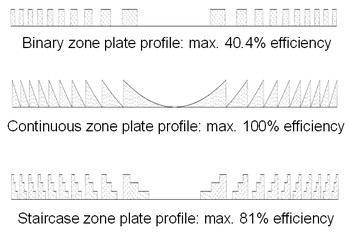 The theoretical efficiency limits of different types of zone plate structures.
