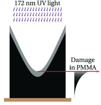 Concept of surface confined material modification using high-energy photons with limited penetration depth into the surface of the PMMA used in micro-lens production.