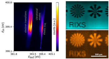 With the new RIXS analyzer scheme unprecedented measurements were conducted like simultaneous energy mapping (left) or RIXS imaging (right). Moreover, the throughput was drastically increased by this new implementation.