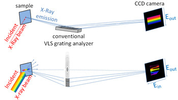 While conventional RIXS is implemented using a reflecting variable line spacing (VLS) analyzer grating (top), here (bottom), a new RIXS analyzer scheme is presented that relies on an off-axis transmission Fresnel zone plate. This new implementation benefits from imaging capabilities and offers advanced experimental possibilities.