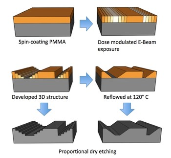 Process for 3D structure origination with stepped and sloped profiles and pattern transfer into a silicon substrate.