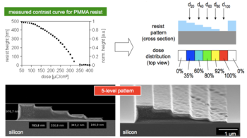Contrast curve for dose-depth correlation in PMMA film and its application for a 5-level staircase structure.