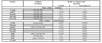 Table 1. Analytical results on elements/isotopes content in irradiated fuel
