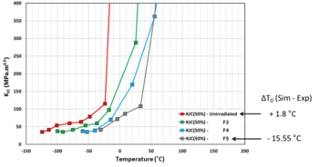 Figure 3: Results of the evolution of the fracture toughness for the unirradiated and the irradiated RPV steels modelled for three fluences using the platform PERFORM-60.