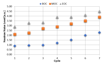 Figure 1: Neutron noise increasing trend over successive cycles at beginning (BOC), middle (MOC) and end of cycle (EOC), respectively.