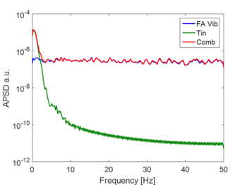Figure 3: Simulated neutron noise spectrum due to 1) fuel assemblies random oscillation (blue line), 2) coolant inlet temperature random fluctuation (green line), and 3) combination of 1) and 2) (red line).