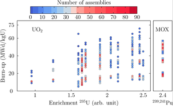 Figure 1: Total number of fuel assemblies considered in this work from a specific Swiss PWR power plant, over 34 cycles (5378 UO2 and 640 MOX assemblies). All assemblies are considered at the end of each cycle, being discharged or not.