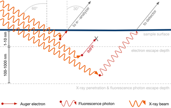 The limited inelastic mean free path of electrons (red arrow) in solid matter restricts the probing depth to the air-ice interface. When fluorescence photons are detected, the probing depth reaches deep into the bulk of the sample (red wave)