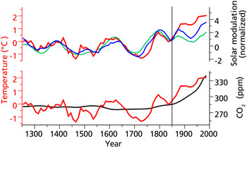 Comparison of the reconstructed temperatures in the Altai (deviation from mean), derived from the oxygen isotopes in the ice core (red) with solar modulation as a measure for solar activity from measurements of 10Be in polar ice cores (blue) and 14C in tree rings (green). Atmospheric CO2 concentrations are also shown (black). The solar modulation records are shifted by 20 years (average value of temperature delay from solar forcing). All the graphs show smoothed 10-year average values. The vertical line di…