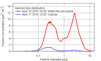 The size distribution of volcanic ash at the Jungfraujoch and for comparison the size distribution of the background aerosol on the previous day.