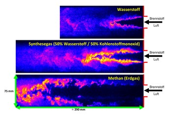These pictures which were obtained through experiements show the differences in the combustion properties of hydrogen, syngas and methane. The hydrogen flame burns almost completely in the proximity of the fuel and air inlet. (Source: PSI)