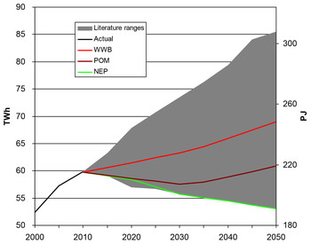 Range of estimates of electricity demand in Switzerland up to 2050 (source: the Federal Government's Energy Strategy 2050; PSI, Laboratory for Energy Systems Analysis; VSE; Swiss Federal Institute of Technology (ETH))