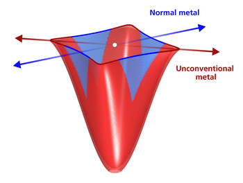 Electronic band structure of overdoped La1.77Sr0.23CuO4, shown schematically.  The red and blue arrows indicate high-symmetry directions in momentum space. The figure illustrates how electrons along one high-symmetry direction (blue) behave as in a conventional metal but along another direction (red) they have unconventional behavior.