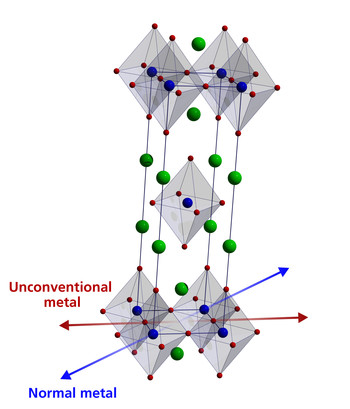 Crystal structure of the investigated material La1.77Sr0.23CuO4 (blue – copper Cu, red – oxygen O, green – lanthanum La or strontium Sr).