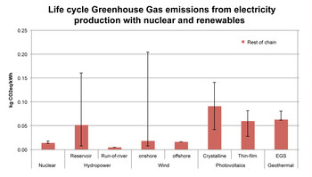 Life cycle (full chain) greenhouse gas emissions from electricity production with nuclear power and renewables. The line shows the range between minimum and maximum emissions of electricity production in all countries which produce electricity with a certain technology in ecoinvent. The variation between the single countries mainly origins from:  (Hydropower, reservoir): Plants at different locations, i.e. in different climate zones, (Wind): Different locations with different operation time due to differen…