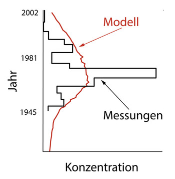 Concentration of PCBs in the Fiescherhorn glacier by year. Comparison between model and measurement data. Source: Paul Scherrer Institute.