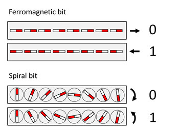 Storing information with spirals. In most computer memories the 0/1 values are associated to the right/left orientation of tiny magnets. In a prospective magnetoelectric memory, the same tiny magnets are arranged forming spiral textures. In this case, the 0/1 values correspond to their sense of rotation (left/right). (Source: Paul Scherrer Institute/Marisa Medarde)