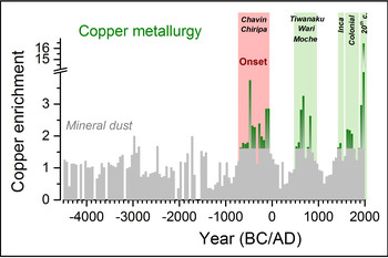 Record of anthropogenic copper emissions over the past 6,500 years in the Bolivian Altiplano, reconstructed using an ice core from Illimani. Shown are copper enrichment factors compared to the natural background from mineral dust (grey) during the flourishing of the pre-Columbian Chavin/Chiripa cultures (onset of copper metallurgy), Tiwanaku/Wari/Moche cultures, the Inca, colonial times, and the 20th century (green). (Figure: Paul Scherrer Institute/Anja Eichler)
