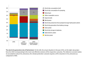 The electricity generation mix of Switzerland. (Figure: Paul Scherrer Institute/Kannan Ramachandran, Mahir Dzambegovic)