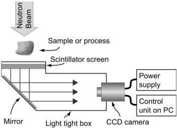 Figure 9: Standard combination of a CCD camera and a neutron scintillator for neutron imaging