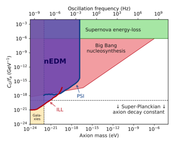Exclusion plot showing the limits on the interactions of an axion with the gluons, including the new constraints established by the nEDM collaboration. (Adapted from [1].)