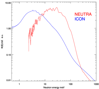Neutron energy spectra of thermal and cold radiography beamline