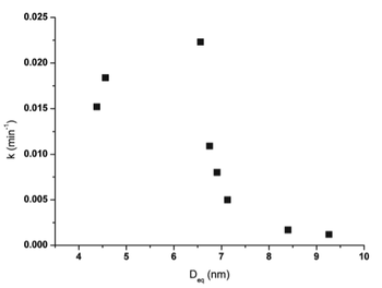 Figure 5: First-order kinetic constant vs. average diameter for the photochemical activity.