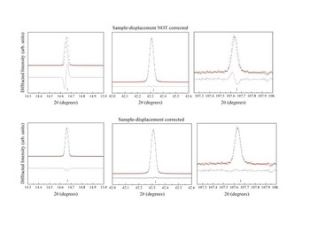 Figure 3: Effect of sample-displacement correction on the whole powder Pawley refinement of NIST SRM 640C Si.