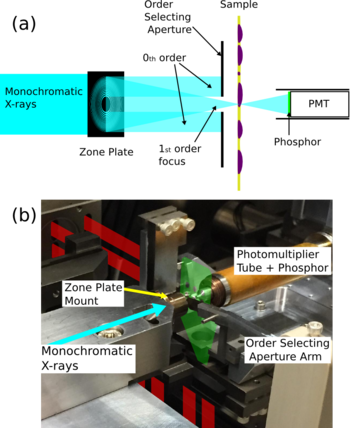 a)Schematic of the STXM technique. b) Photograph of the major components of the PolLux STXM. The position and shape of the plate on which samples are mounted is indicated in green, while the interferometer beams are indicated in red.