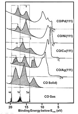 Photoemission of molecular adsorbates from Freund and Neumann, Appl. Phys. A 47, 3 (1988)