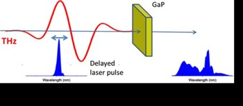 Extreme spectral broadening of an optical pulse by THz-induced nonlinearities in GaP.