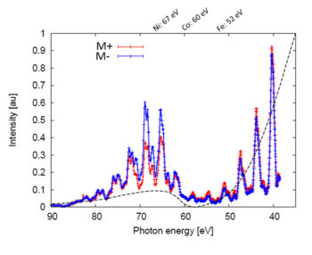 Energy-resolved T-MOKE traces of nickel, recorded at our high-power HHG beamline at the Paul Scherrer Institutes for inversed magnetic domains.  The M absorption edges indicated for Ni, Co and Fe are all covered by the broadband HHG spectrum.