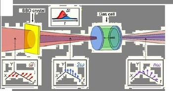 Table-top soft x-ray laser delivering circularly polarized femtosecond pulses